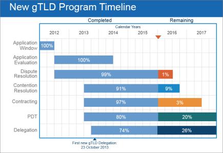 program-timeline-911x626-17feb16-en